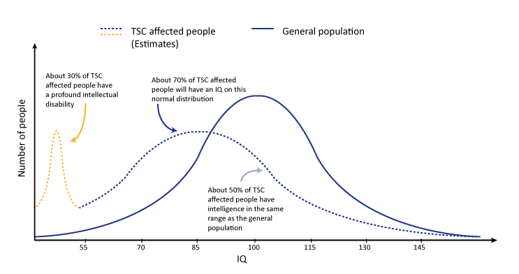 Figure 1: Graph illustrating approximate IQ in TSC affected people vs general population